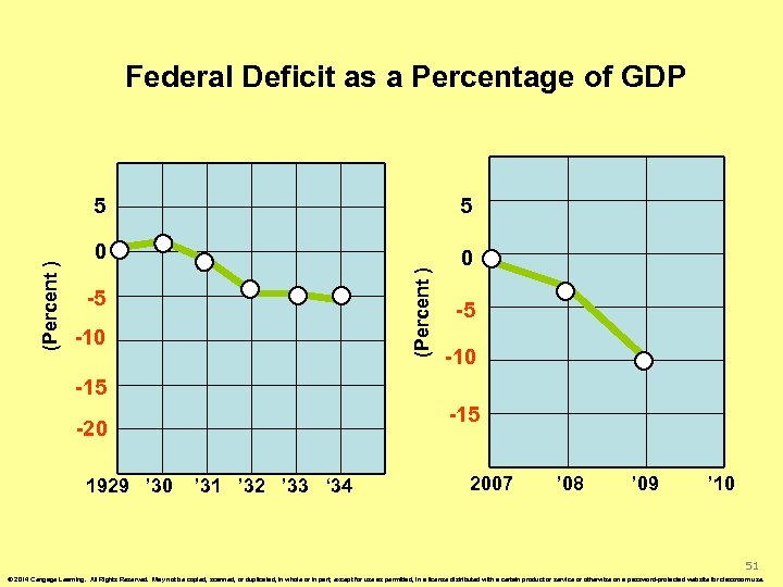 Federal Deficit as a Percentage of GDP 5 0 0 (Percent ) 5 -5