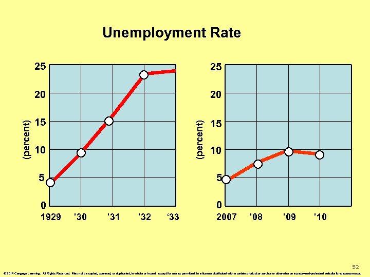 Unemployment Rate 20 15 15 (percent) 25 20 (percent) 25 10 10 5 5