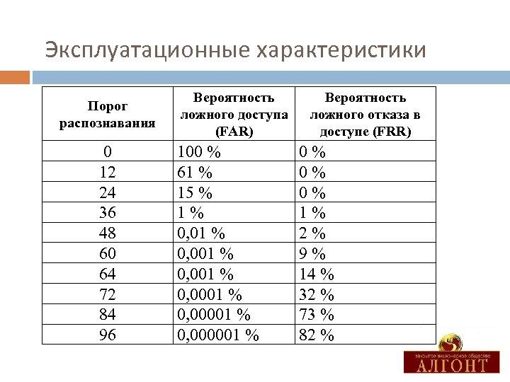 Эксплуатационные характеристики Порог распознавания 0 12 24 36 48 60 64 72 84 96