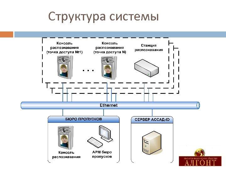 Структура системы …