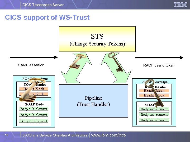 CICS Transaction Server CICS support of WS-Trust STS (Change Security Tokens) SAML assertion RACF