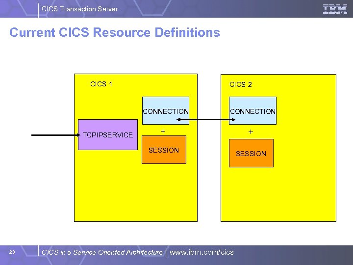 CICS Transaction Server Current CICS Resource Definitions CICS 1 CICS 2 CONNECTION TCPIPSERVICE CONNECTION