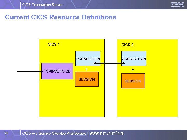 CICS Transaction Server Current CICS Resource Definitions CICS 1 CICS 2 CONNECTION TCPIPSERVICE CONNECTION