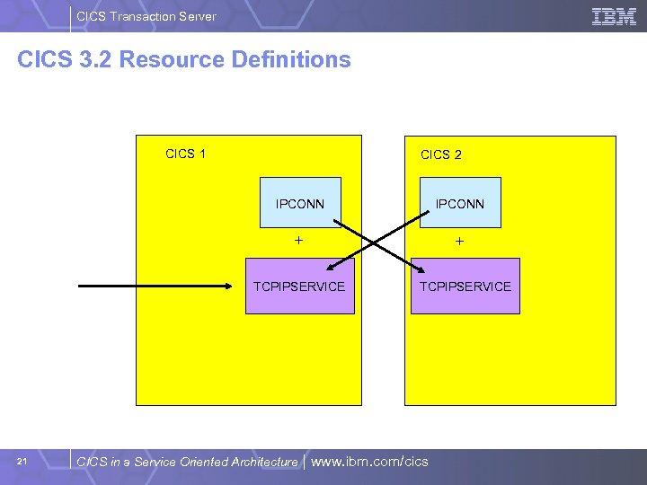 CICS Transaction Server CICS 3. 2 Resource Definitions CICS 1 CICS 2 IPCONN +