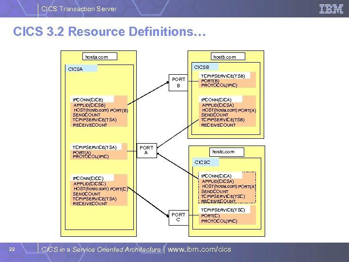 CICS Transaction Server CICS 3. 2 Resource Definitions… hosta. com hostb. com CICSB CICSA