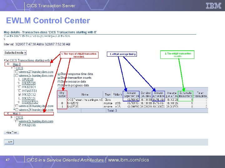 CICS Transaction Server EWLM Control Center 47 CICS in a Service Oriented Architecture |