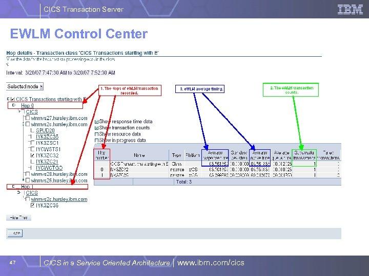 CICS Transaction Server EWLM Control Center 47 CICS in a Service Oriented Architecture |