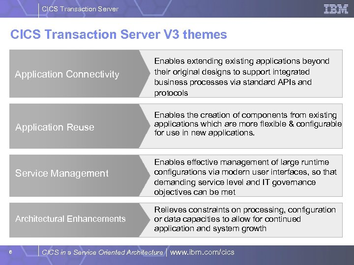 CICS Transaction Server V 3 themes Application Connectivity Application Reuse Enables the creation of