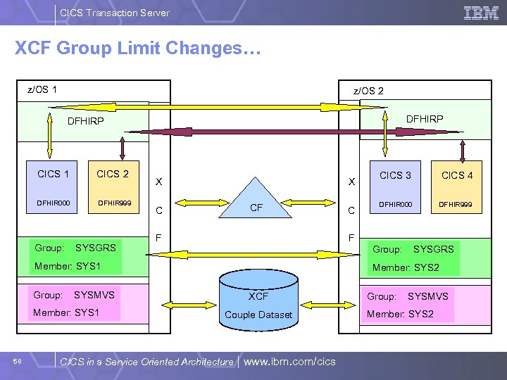 CICS Transaction Server XCF Group Limit Changes… z/OS 1 z/OS 2 DFHIRP CICS 1