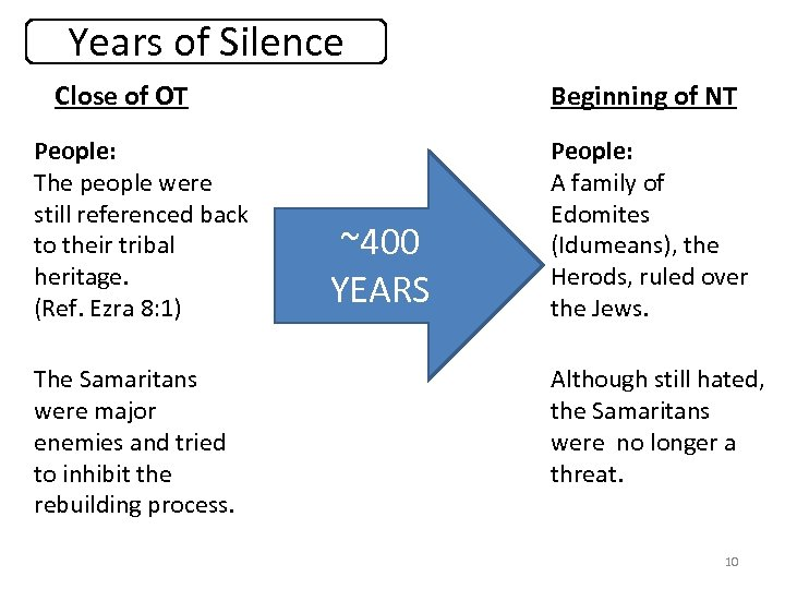 Years of Silence Close of OT People: The people were still referenced back to