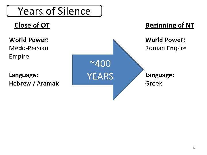 Years of Silence Close of OT World Power: Medo-Persian Empire Language: Hebrew / Aramaic