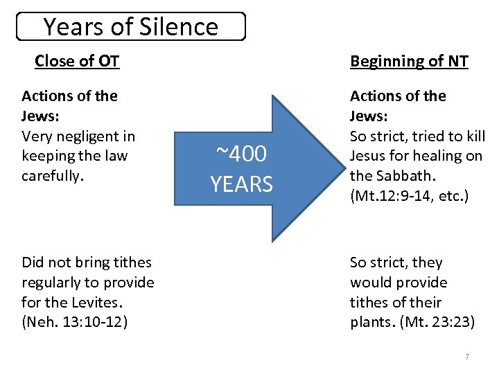 Years of Silence Close of OT Actions of the Jews: Very negligent in keeping