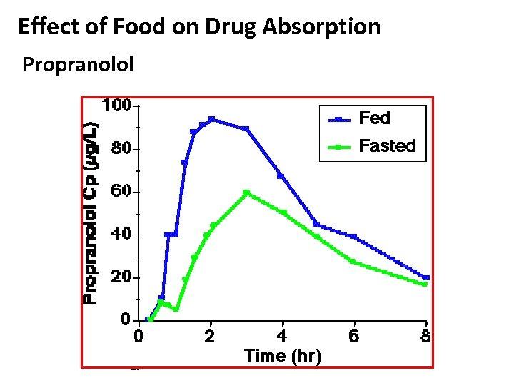 Effect of Food on Drug Absorption Propranolol 20