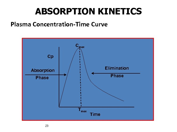 ABSORPTION KINETICS Plasma Concentration-Time Curve Cmax Cp Absorption Elimination Phase Tmax 23 Time