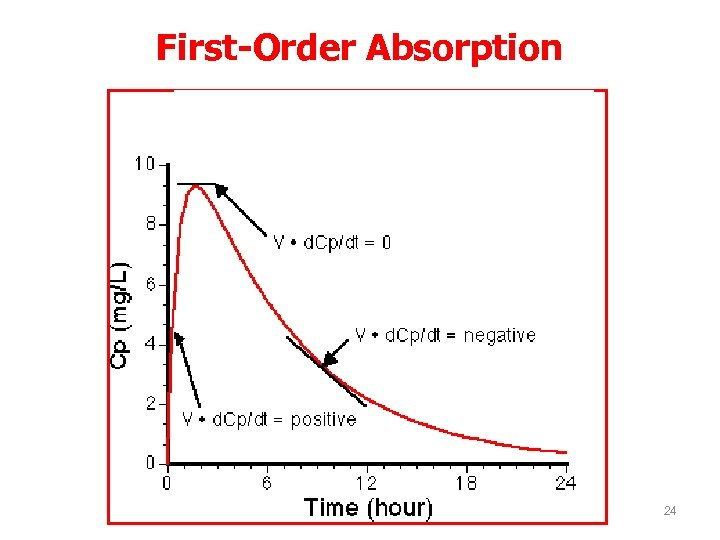 First-Order Absorption 24