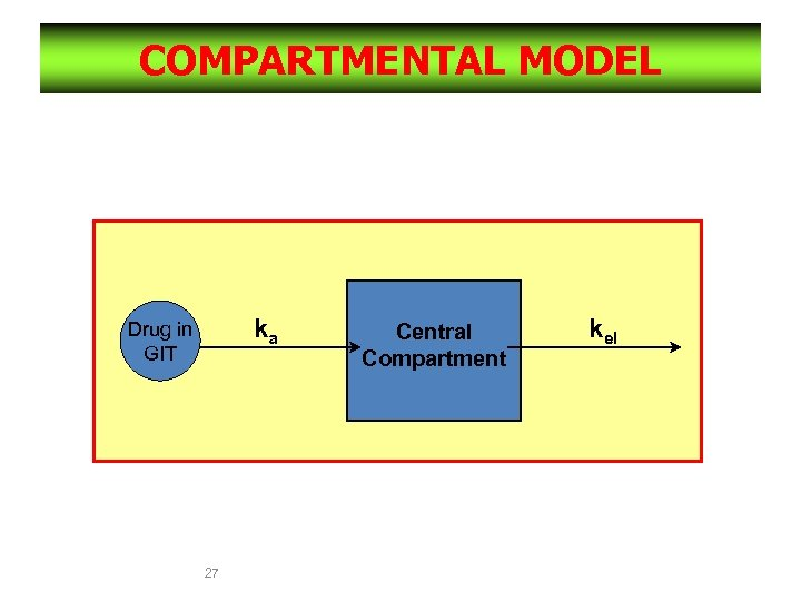 COMPARTMENTAL MODEL One compartment model with Extravascular administration ka Drug in GIT Central Compartment