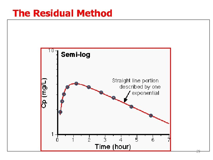 The Residual Method The rising phase is not log-linear because absorption and elimination are