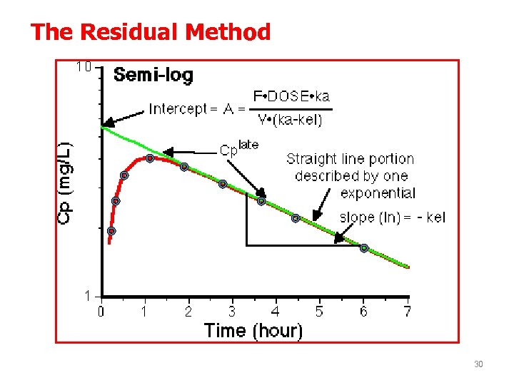 The Residual Method 30