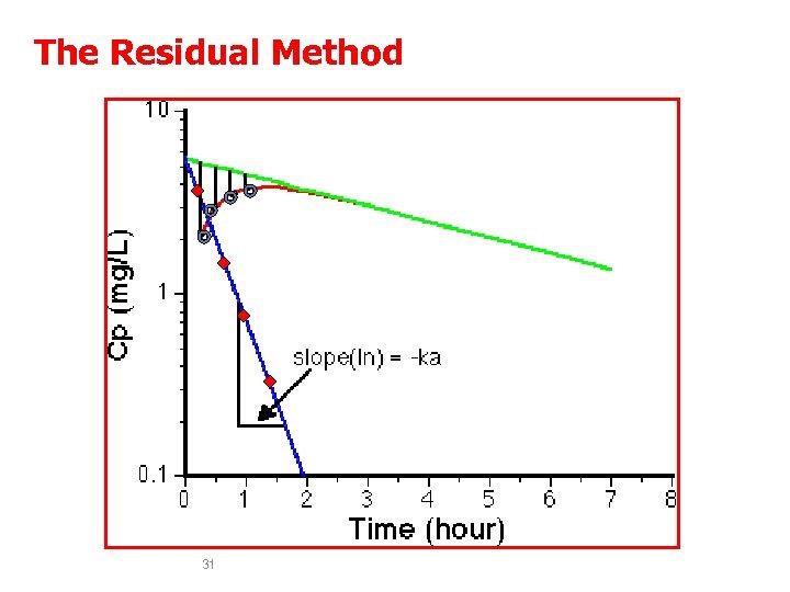 The Residual Method 31