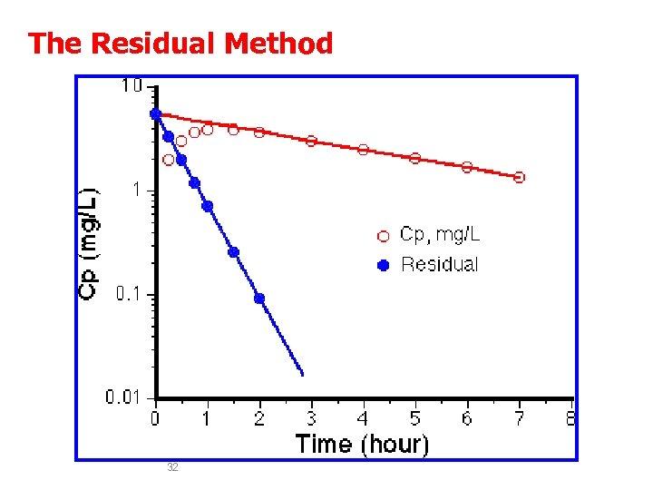 The Residual Method 32