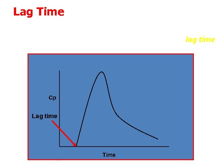 Lag Time The time delay prior to the commencement of first-order drug absorption is
