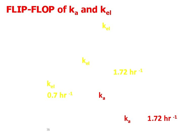 FLIP-FLOP of ka and kel In a few cases, the kel obtained from oral