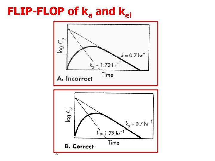 FLIP-FLOP of ka and kel 37