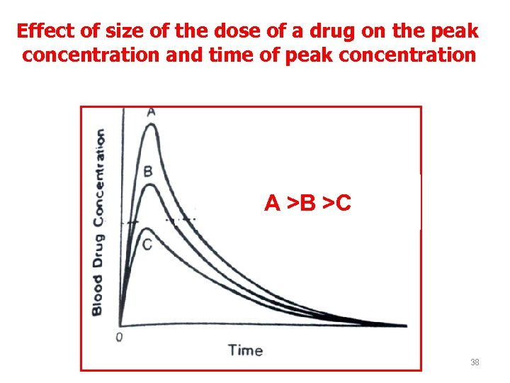 Effect of size of the dose of a drug on the peak concentration and
