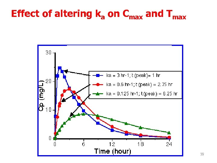 Effect of altering ka on Cmax and Tmax The faster the absorption the higher