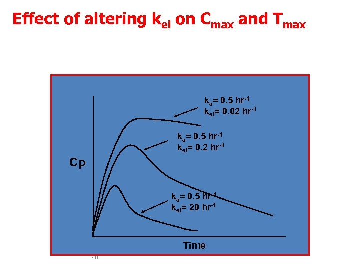 Effect of altering kel on Cmax and Tmax The faster the elimination the lower