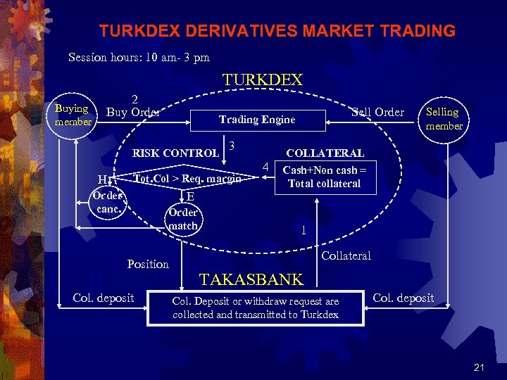 TURKDEX DERIVATIVES MARKET TRADING Session hours: 10 am- 3 pm TURKDEX Buying member 2