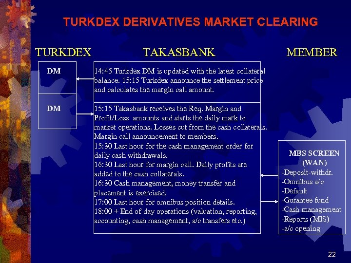 TURKDEX DERIVATIVES MARKET CLEARING TURKDEX TAKASBANK DM 14: 45 Turkdex DM is updated with