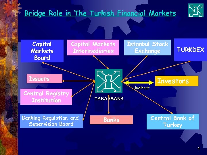Bridge Role in The Turkish Financial Markets Capital Markets Board Capital Markets Intermediaries Istanbul