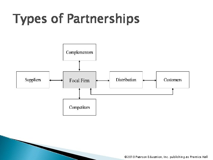 Types of Partnerships © 2010 Pearson Education, Inc. publishing as Prentice Hall