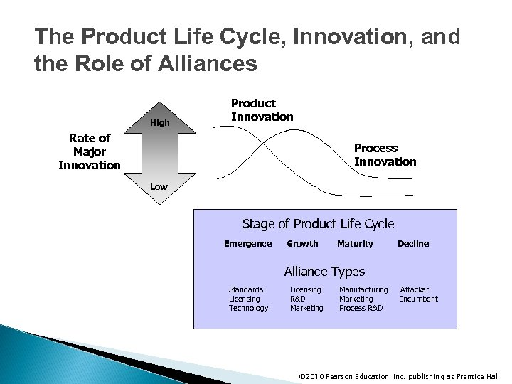 The Product Life Cycle, Innovation, and the Role of Alliances High Product Innovation Rate