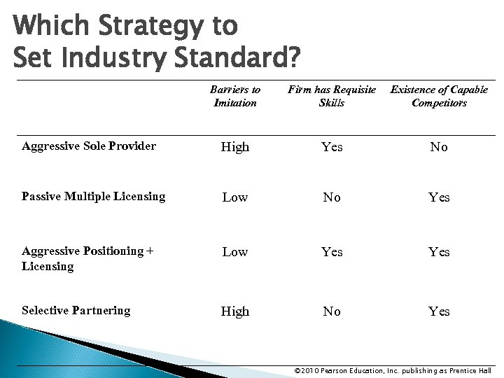 Which Strategy to Set Industry Standard? Barriers to Imitation Firm has Requisite Skills Existence