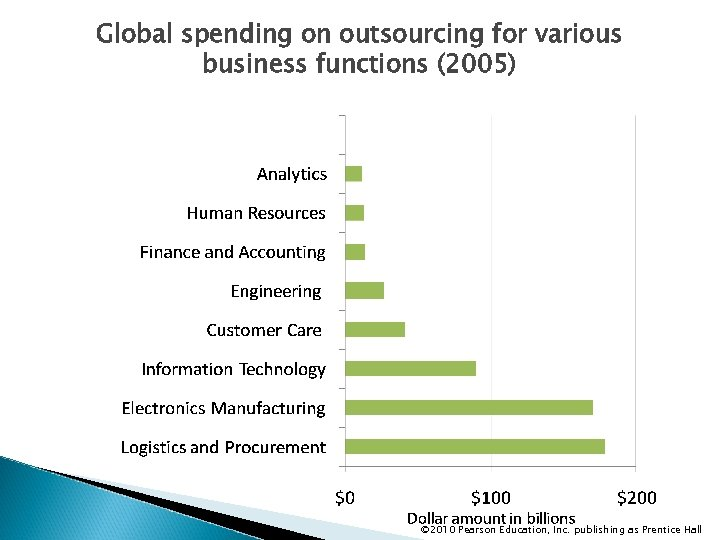 Global spending on outsourcing for various business functions (2005) © 2010 Pearson Education, Inc.