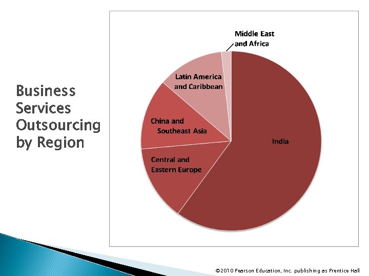 Business Services Outsourcing by Region © 2010 Pearson Education, Inc. publishing as Prentice Hall