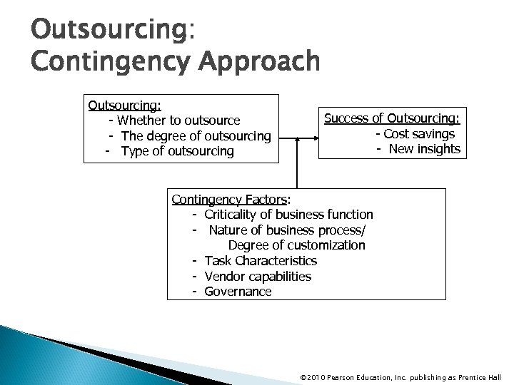 Outsourcing: Contingency Approach Outsourcing: - Whether to outsource - The degree of outsourcing -