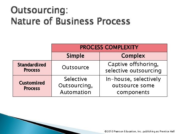 Outsourcing: Nature of Business Process PROCESS COMPLEXITY Simple Standardized Process Outsource Customized Process Selective