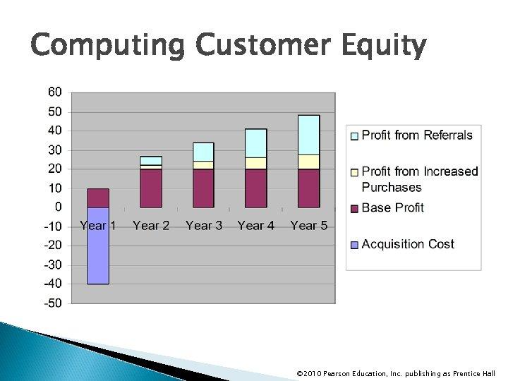 Computing Customer Equity © 2010 Pearson Education, Inc. publishing as Prentice Hall