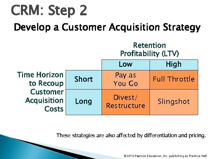 CRM: Step 2 Develop a Customer Acquisition Strategy Retention Profitability (LTV) Time Horizon to
