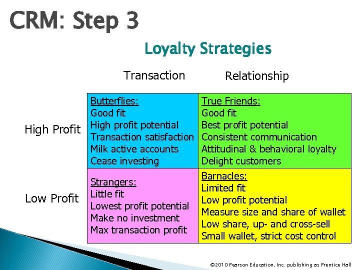 CRM: Step 3 Loyalty Strategies Transaction High Profit Low Profit Butterflies: Good fit High
