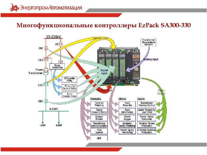 Многофункциональные контроллеры Ez. Pack SA 300 -330