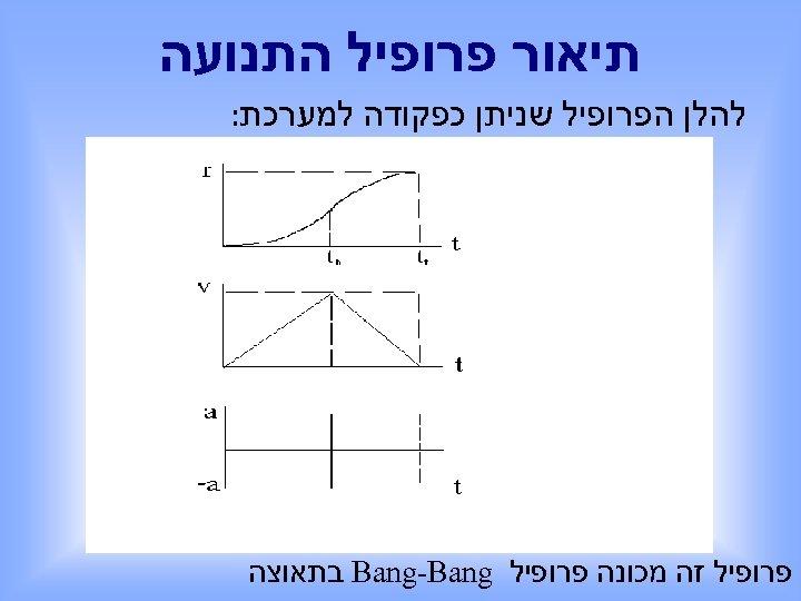 תיאור פרופיל התנועה להלן הפרופיל שניתן כפקודה למערכת: פרופיל זה מכונה פרופיל Bang-Bang