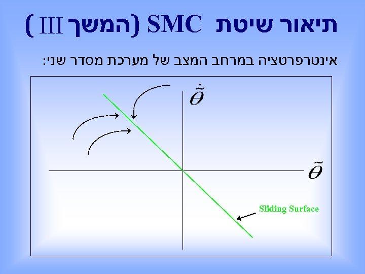 תיאור שיטת ) SMC המשך ( III אינטרפרטציה במרחב המצב של מערכת מסדר