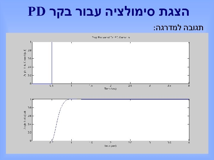 הצגת סימולציה עבור בקר PD תגובה למדרגה: