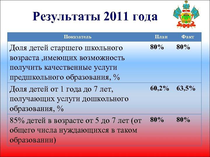 Результаты 2011 года Показатель План Факт 80% Доля детей старшего школьного возраста , имеющих