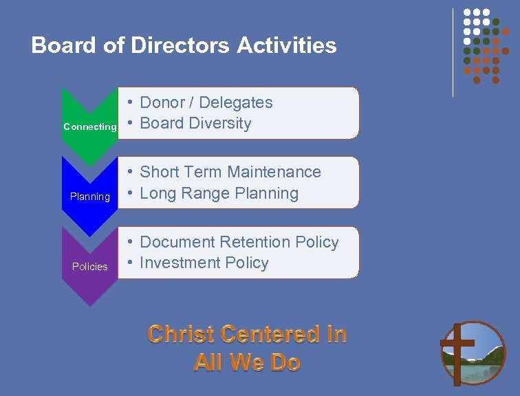 Board of Directors Activities Connecting • Donor / Delegates • Board Diversity Planning •