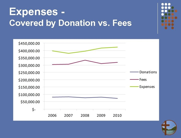 Expenses Covered by Donation vs. Fees
